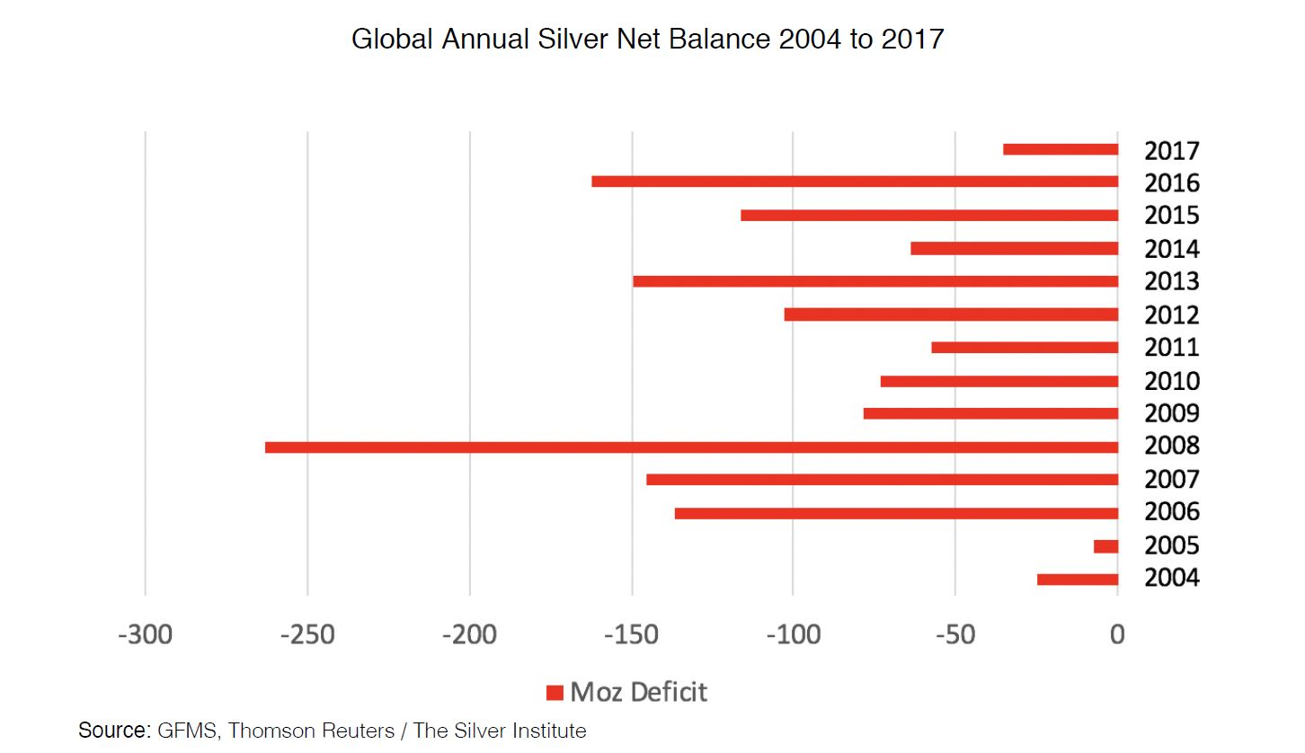 3 REASON WHY SILVER PRICES WILL RISE – Gold Stackers
